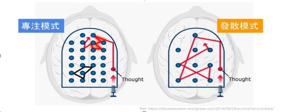 大腦的兩種模式
