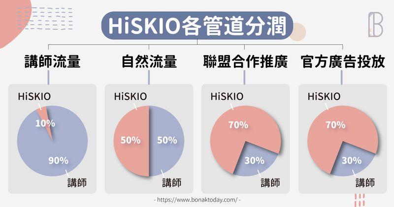 HiSKIO各管道分潤