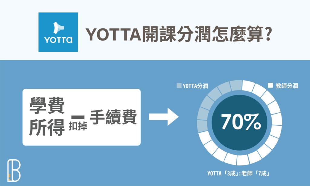 YOTTA開課分潤方式